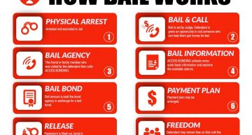 How Do Bail Bonds Work?